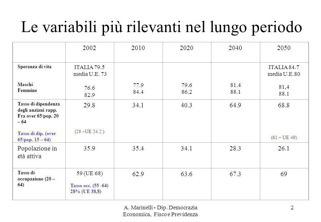 A. Marinelli - Dip. Democrazia Economica, Fisco e Previdenza 2 Le variabili più rilevanti nel lungo periodo 20022010202020402050 Speranza di vita Masc
