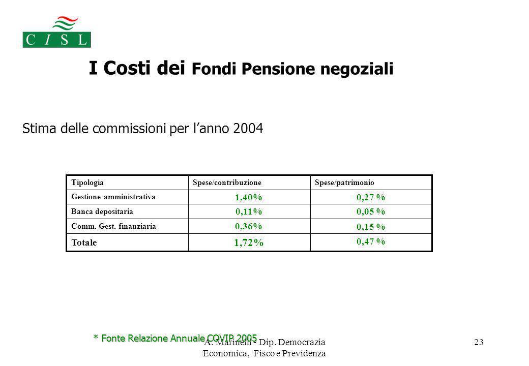 A. Marinelli - Dip. Democrazia Economica, Fisco e Previdenza 23 Stima delle commissioni per l'anno 2004 I Costi dei Fondi Pensione negoziali * Fonte R
