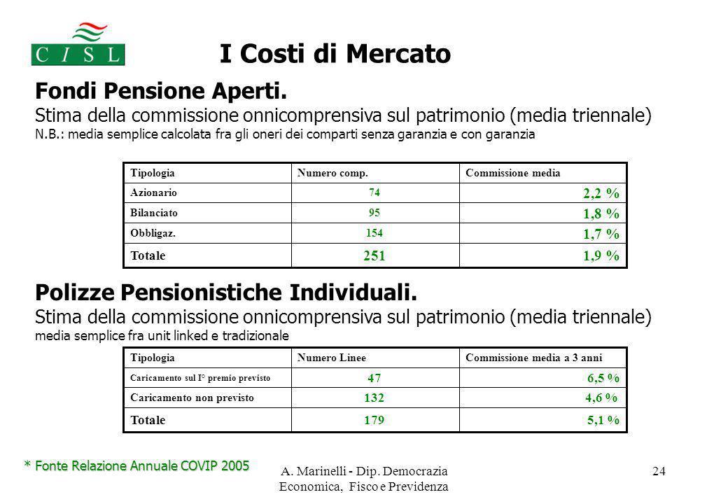 A. Marinelli - Dip. Democrazia Economica, Fisco e Previdenza 24 Fondi Pensione Aperti. Stima della commissione onnicomprensiva sul patrimonio (media t