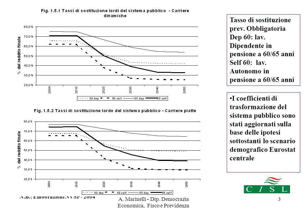A.Marinelli - Dip. Democrazia Economica, Fisco e Previdenza 24 Fondi Pensione Aperti.