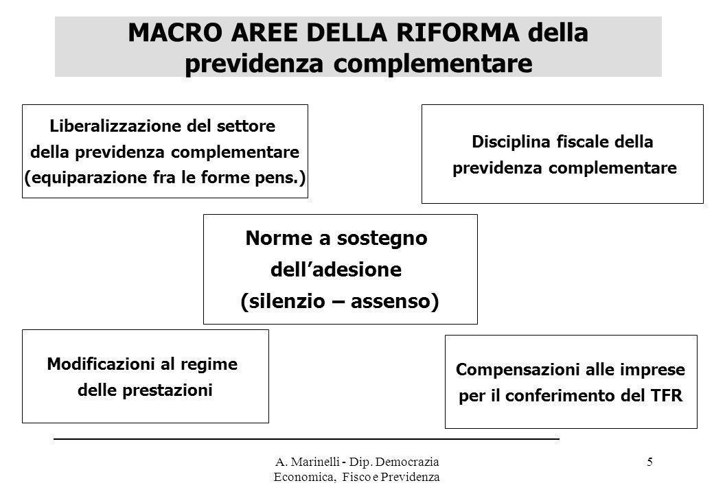 A. Marinelli - Dip. Democrazia Economica, Fisco e Previdenza 5 MACRO AREE DELLA RIFORMA della previdenza complementare Norme a sostegno dell'adesione