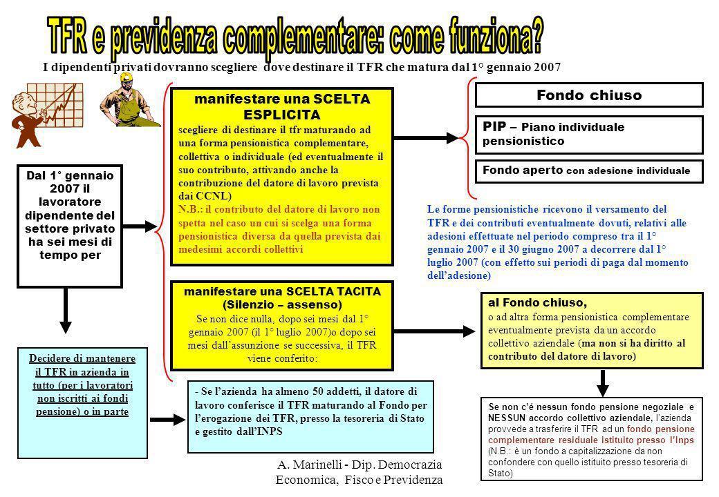 A. Marinelli - Dip. Democrazia Economica, Fisco e Previdenza 6 manifestare una SCELTA ESPLICITA scegliere di destinare il tfr maturando ad una forma p