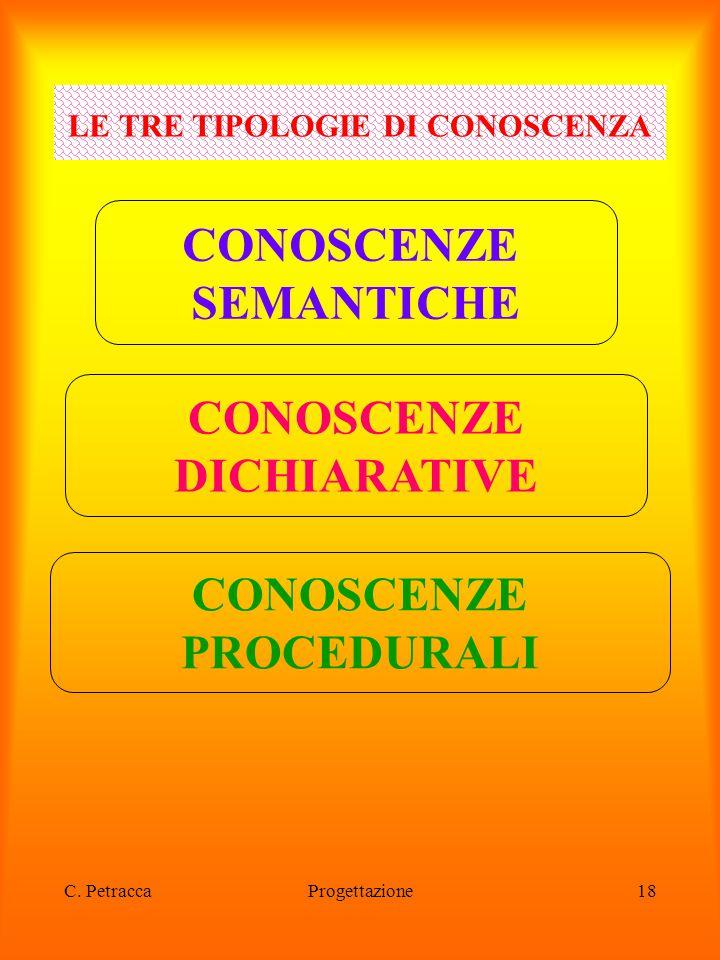 C. PetraccaProgettazione18 LE TRE TIPOLOGIE DI CONOSCENZA CONOSCENZE SEMANTICHE CONOSCENZE DICHIARATIVE CONOSCENZE PROCEDURALI