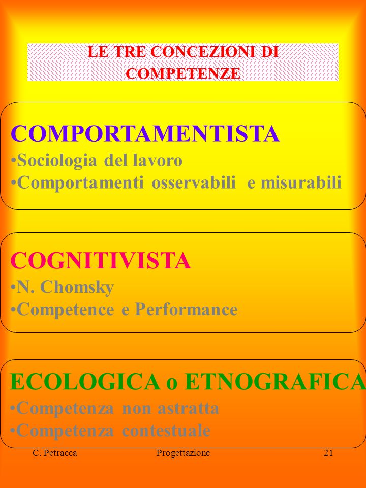 C. PetraccaProgettazione21 LE TRE CONCEZIONI DI COMPETENZE COMPORTAMENTISTA Sociologia del lavoro Comportamenti osservabili e misurabili COGNITIVISTA