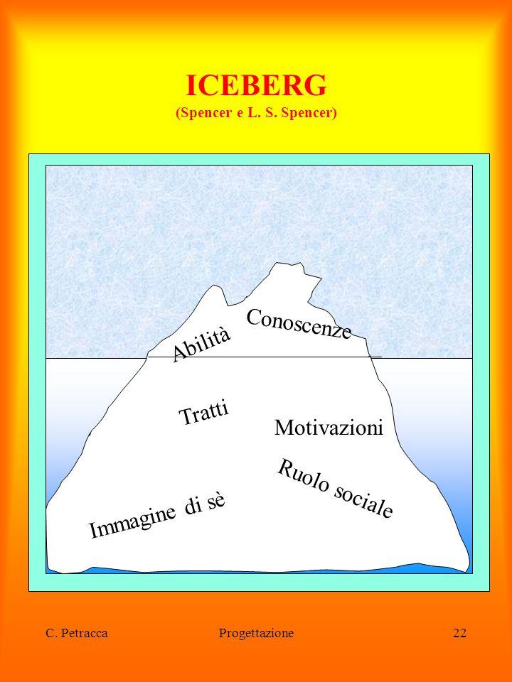 C. PetraccaProgettazione22 ICEBERG (Spencer e L. S. Spencer) Conoscenze Abilità Tratti Motivazioni Immagine di sè Ruolo sociale
