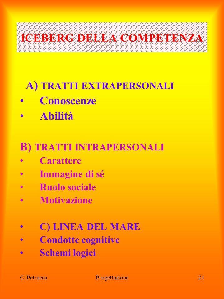 C. PetraccaProgettazione24 A) TRATTI EXTRAPERSONALI Conoscenze Abilità B) TRATTI INTRAPERSONALI Carattere Immagine di sé Ruolo sociale Motivazione C)