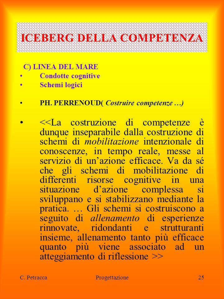 C. PetraccaProgettazione25 C) LINEA DEL MARE Condotte cognitive Schemi logici PH. PERRENOUD( Costruire competenze …) > ICEBERG DELLA COMPETENZA