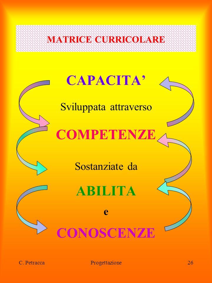 C. PetraccaProgettazione26 CAPACITA' Sviluppata attraverso COMPETENZE Sostanziate da ABILITA e CONOSCENZE MATRICE CURRICOLARE