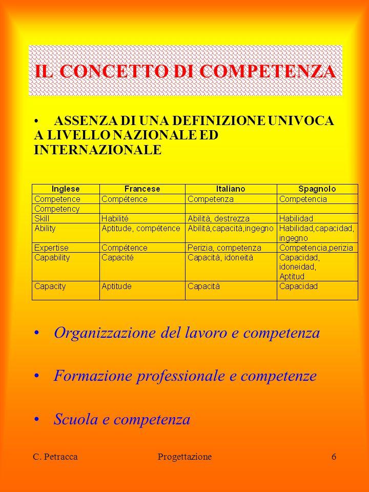 C. PetraccaProgettazione6 ASSENZA DI UNA DEFINIZIONE UNIVOCA A LIVELLO NAZIONALE ED INTERNAZIONALE Organizzazione del lavoro e competenza Formazione p