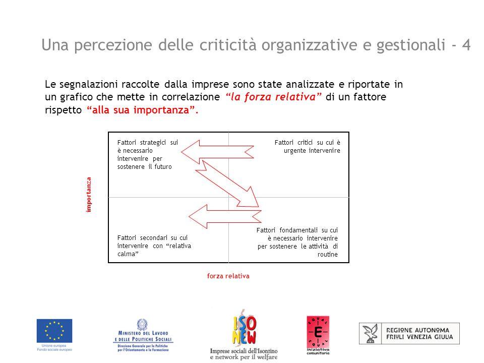 Una percezione delle criticità organizzative e gestionali - 4 Le segnalazioni raccolte dalla imprese sono state analizzate e riportate in un grafico che mette in correlazione la forza relativa di un fattore rispetto alla sua importanza .