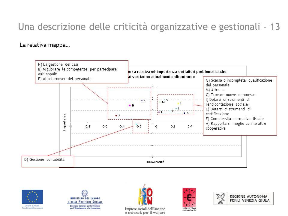Una descrizione delle criticità organizzative e gestionali - 13 La relativa mappa… G) Scarsa o incompleta qualificazione del personale M) Altro…..