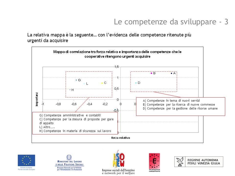 Le competenze da sviluppare - 3 La relativa mappa è la seguente… con l'evidenza delle competenze ritenute più urgenti da acquisire A) Competenze in tema di nuovi servizi B) Competenze per la ricerca di nuove commesse D) Competenze per la gestione delle risorse umane G) Competenze amministrative e contabili C) Competenze per la stesura di proposte per gare di appalto L) Altro…..