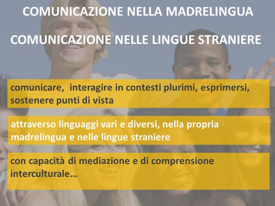 COMUNICAZIONE NELLA MADRELINGUA attraverso linguaggi vari e diversi, nella propria madrelingua e nelle lingue straniere COMUNICAZIONE NELLE LINGUE STRANIERE con capacità di mediazione e di comprensione interculturale… comunicare, interagire in contesti plurimi, esprimersi, sostenere punti di vista