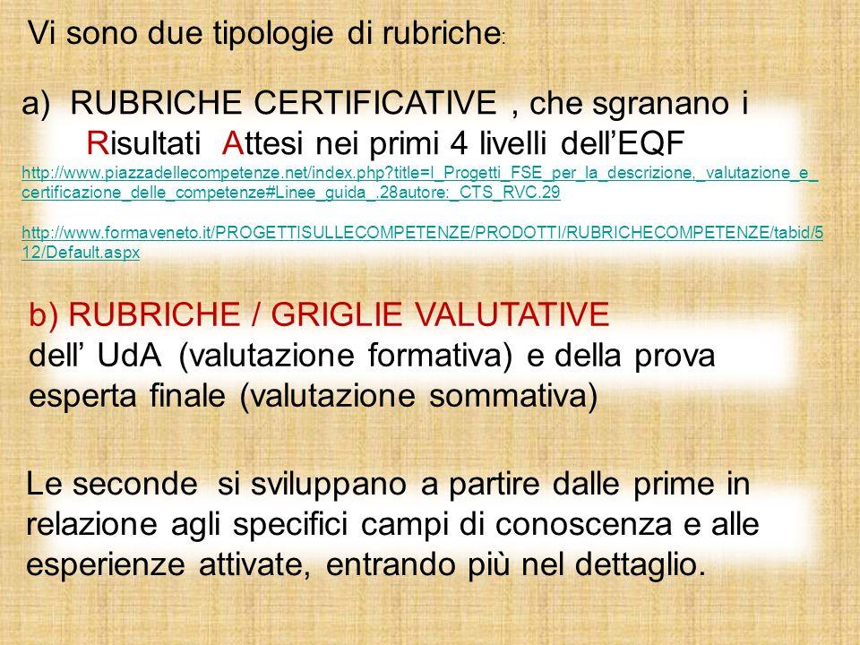 a)RUBRICHE CERTIFICATIVE, che sgranano i Risultati Attesi nei primi 4 livelli dell'EQF http://www.piazzadellecompetenze.net/index.php?title=I_Progetti_FSE_per_la_descrizione,_valutazione_e_ certificazione_delle_competenze#Linee_guida_.28autore:_CTS_RVC.29 http://www.formaveneto.it/PROGETTISULLECOMPETENZE/PRODOTTI/RUBRICHECOMPETENZE/tabid/5 12/Default.aspx b) RUBRICHE / GRIGLIE VALUTATIVE dell' UdA (valutazione formativa) e della prova esperta finale (valutazione sommativa) Le seconde si sviluppano a partire dalle prime in relazione agli specifici campi di conoscenza e alle esperienze attivate, entrando più nel dettaglio.