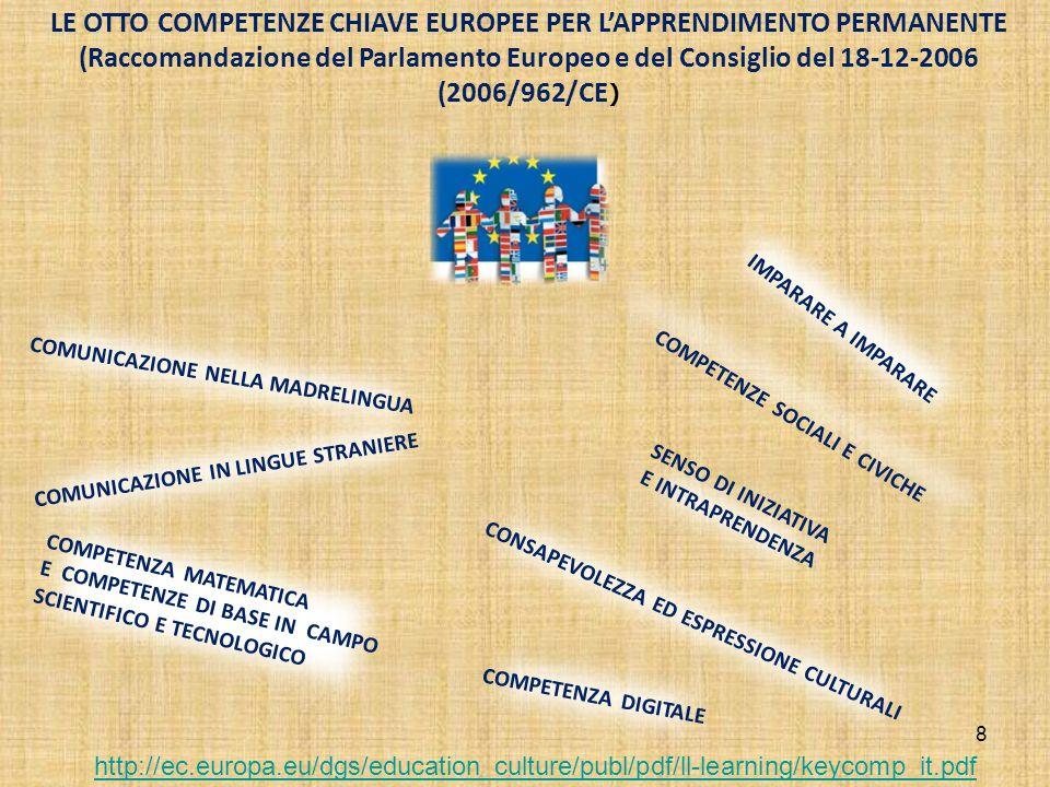 8 IMPARARE A IMPARARE SENSO DI INIZIATIVA E INTRAPRENDENZA LE OTTO COMPETENZE CHIAVE EUROPEE PER L'APPRENDIMENTO PERMANENTE (Raccomandazione del Parlamento Europeo e del Consiglio del 18-12-2006 (2006/962/CE ) COMPETENZE SOCIALI E CIVICHE COMUNICAZIONE NELLA MADRELINGUA CONSAPEVOLEZZA ED ESPRESSIONE CULTURALI COMPETENZA DIGITALE COMPETENZA MATEMATICA E COMPETENZE DI BASE IN CAMPO SCIENTIFICO E TECNOLOGICO COMUNICAZIONE IN LINGUE STRANIERE http://ec.europa.eu/dgs/education_culture/publ/pdf/ll-learning/keycomp_it.pdf