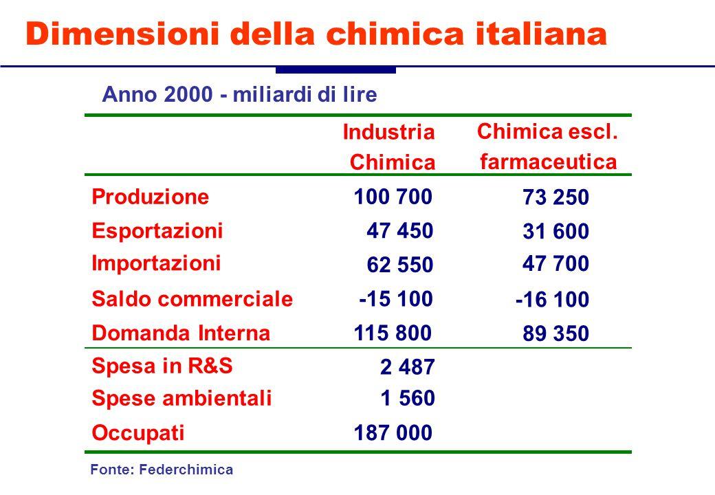 Dimensioni della chimica italiana Industria Chimica Chimica escl.