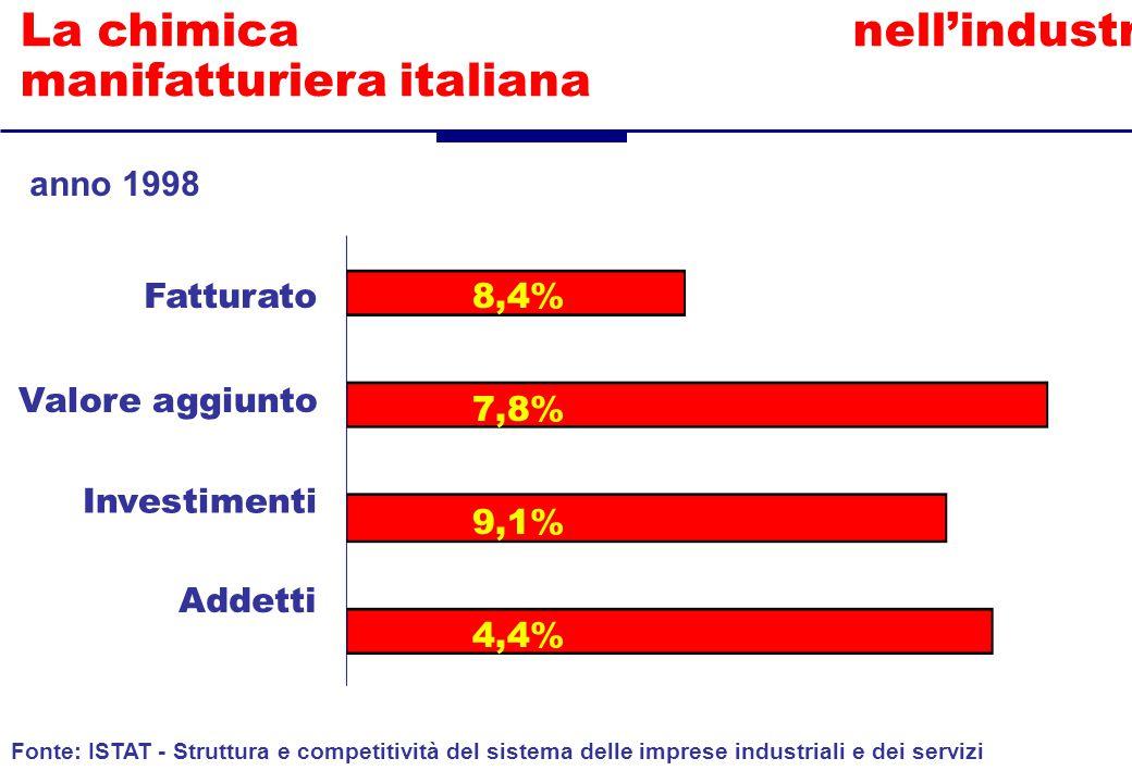 La chimica nell'industria manifatturiera italiana Fatturato Valore aggiunto Addetti Fonte: ISTAT - Struttura e competitività del sistema delle imprese industriali e dei servizi anno 1998 Investimenti 8,4% 7,8% 9,1% 4,4%