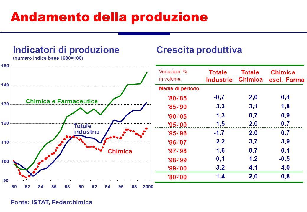 98- 99 0,1-0,51,2 99- 00 3,24,04,1 80- 00 1,40,82,0 Variazioni % Totale Chimica in volume Industrie escl.