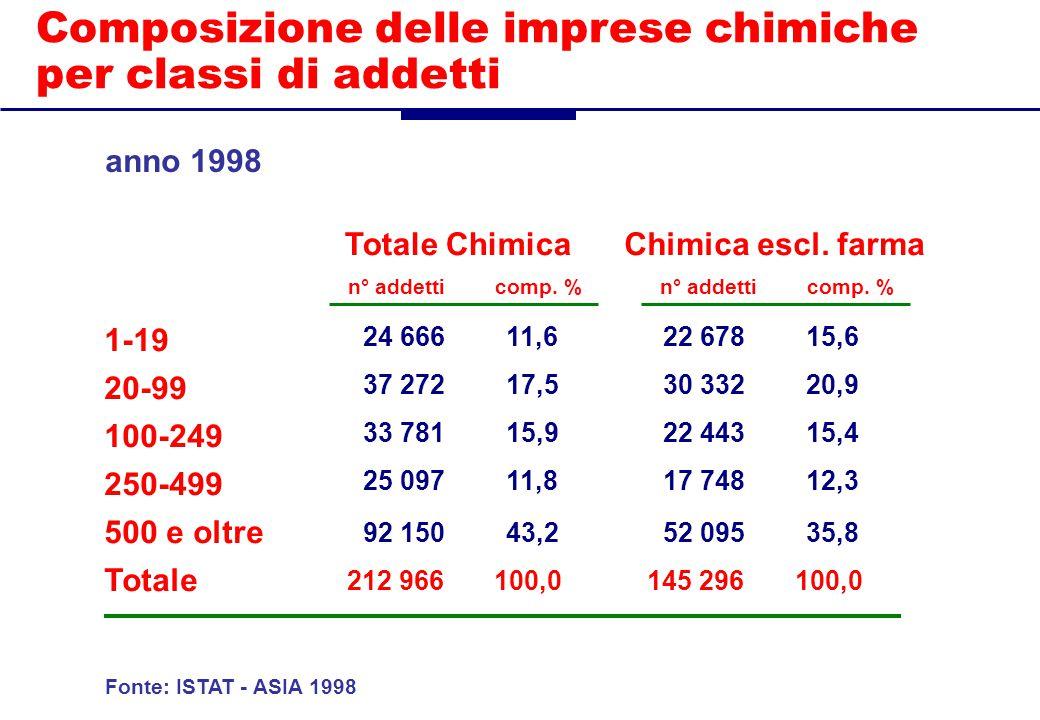 Composizione delle imprese chimiche per classi di addetti Chimica escl.