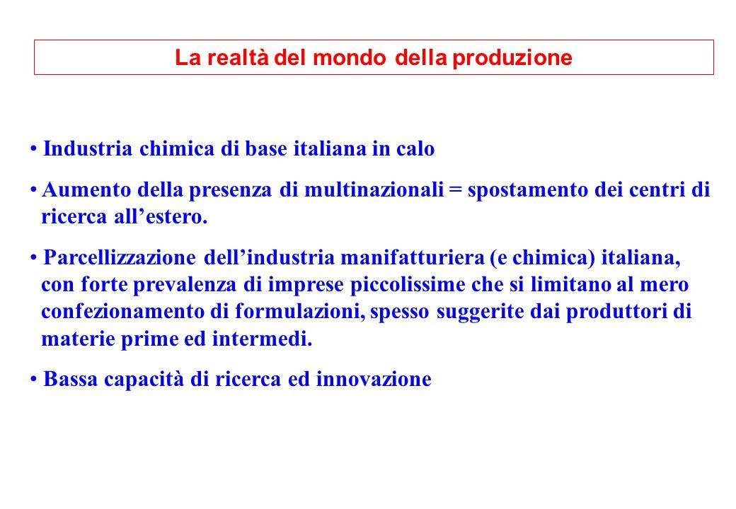 La realtà del mondo della produzione Industria chimica di base italiana in calo Aumento della presenza di multinazionali = spostamento dei centri di ricerca all'estero.
