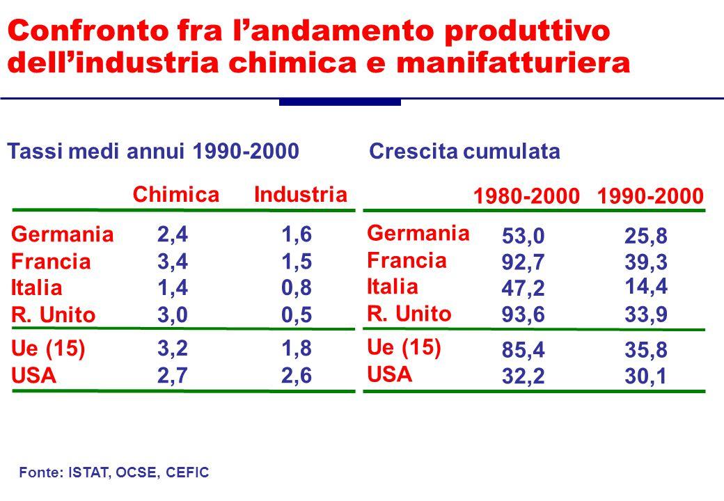 Struttura dell'industria chimica europea per destinazione di vendita vendite interne vendite intra-Ue export extra-Ue 38%37% 25% Fonte: elaborazioni Federchimica su dati Eurostat