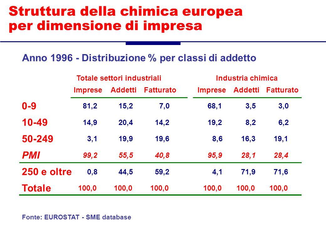 Struttura della chimica europea per dimensione di impresa Anno 1996 - Distribuzione % per classi di addetto Fonte: EUROSTAT - SME database Totale settori industrialiIndustria chimica ImpreseAddettiFatturatoImpreseAddettiFatturato 0-9 81,215,27,068,13,53,0 10-49 14,920,414,219,28,26,2 50-249 3,119,919,68,616,319,1 PMI 99,255,540,895,928,128,4 250 e oltre 0,844,559,24,171,971,6 Totale 100,0