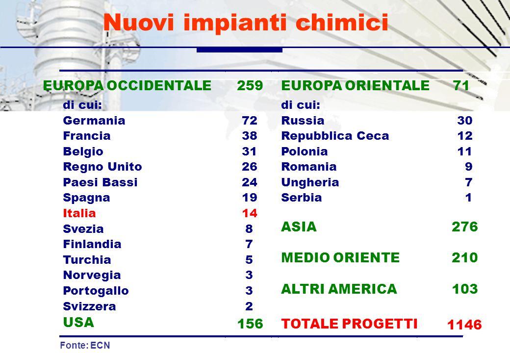Spese totali in R&S Fonte: Federchimica 1990199119921993199419961997199819991995 Chimica in senso strettoFarmaceutica 2000 previsioni