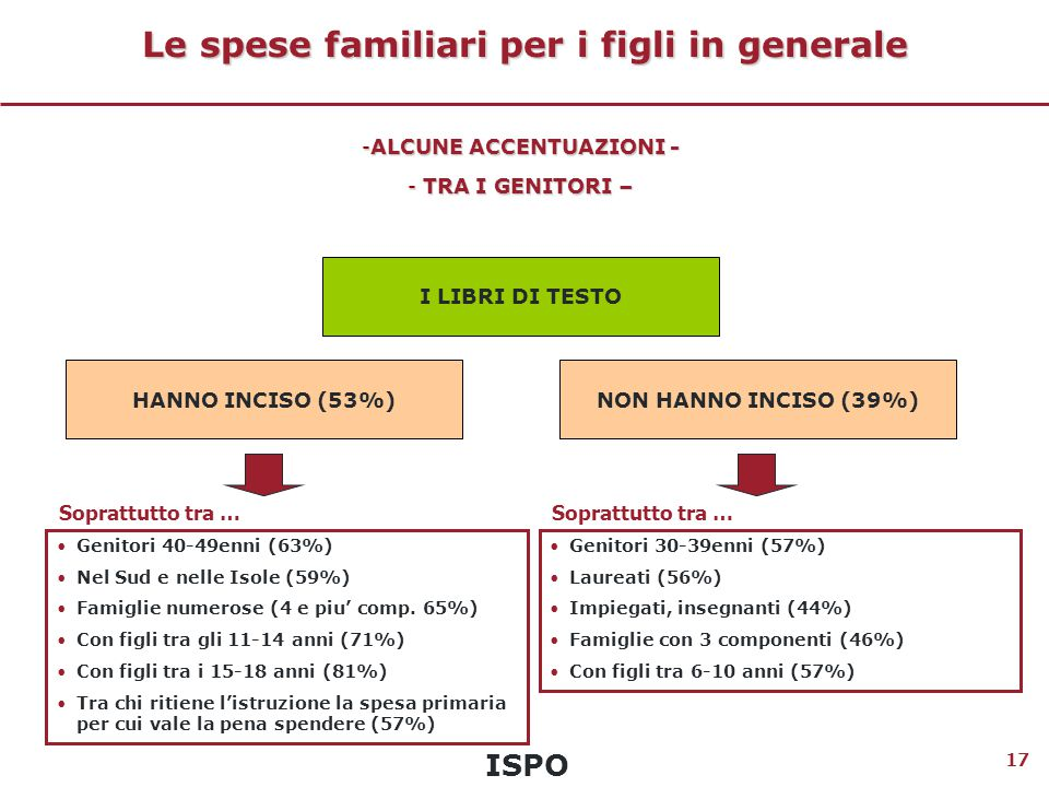 ISPO 17 Le spese familiari per i figli in generale I LIBRI DI TESTO Genitori 40-49enni (63%) Nel Sud e nelle Isole (59%) Famiglie numerose (4 e piu' comp.