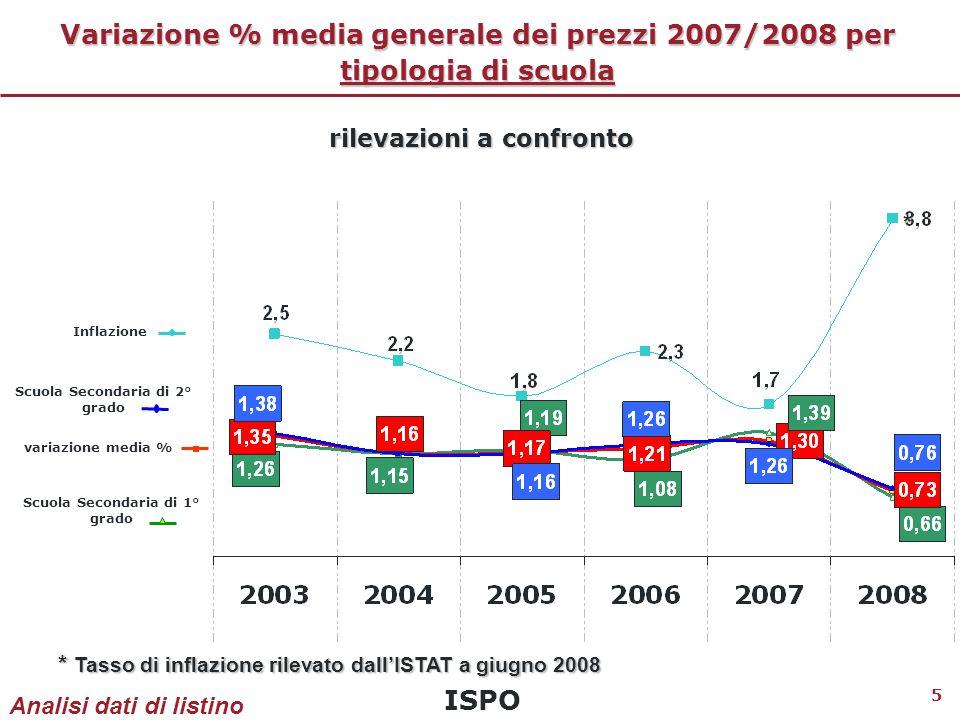 ISPO 6 Indice di variazione % di prezzo 2007/2008 Distribuzione dei libri di testo per fascia di variazione Il 96% dei libri di testo commercializzati nell'anno 2007/2008 non ha fatto registrare alcun aumento dei prezzi o, comunque, un aumento inferiore al tasso d'inflazione (pari a 3,8 secondo il dato Istat di giugno 2008).