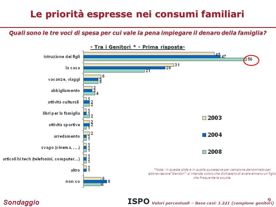 ISPO 9 Le priorità espresse nei consumi familiari Quali sono le tre voci di spesa per cui vale la pena impiegare il denaro della famiglia.