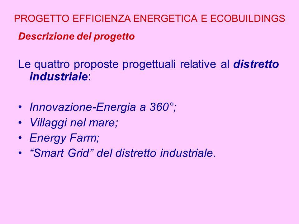 PROGETTO EFFICIENZA ENERGETICA E ECOBUILDINGS Descrizione del progetto Le quattro proposte progettuali relative al distretto industriale: Innovazione-Energia a 360°; Villaggi nel mare; Energy Farm; Smart Grid del distretto industriale.
