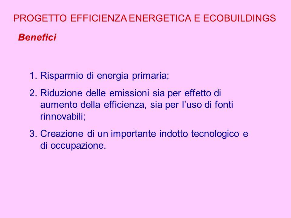 Benefici PROGETTO EFFICIENZA ENERGETICA E ECOBUILDINGS 1.Risparmio di energia primaria; 2.Riduzione delle emissioni sia per effetto di aumento della efficienza, sia per l'uso di fonti rinnovabili; 3.Creazione di un importante indotto tecnologico e di occupazione.