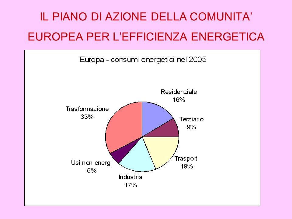 IL PIANO DI AZIONE DELLA COMUNITA' EUROPEA PER L'EFFICIENZA ENERGETICA