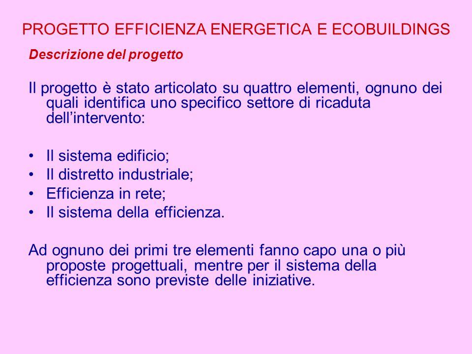 PROGETTO EFFICIENZA ENERGETICA E ECOBUILDINGS Descrizione del progetto Il progetto è stato articolato su quattro elementi, ognuno dei quali identifica uno specifico settore di ricaduta dell'intervento: Il sistema edificio; Il distretto industriale; Efficienza in rete; Il sistema della efficienza.