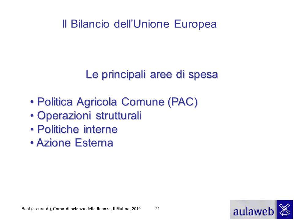 Bosi (a cura di), Corso di scienza delle finanze, Il Mulino, 201021 Il Bilancio dell'Unione Europea Le principali aree di spesa Politica Agricola Comu