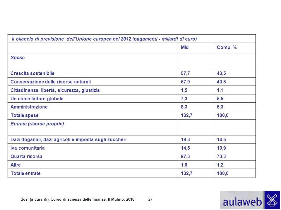 Bosi (a cura di), Corso di scienza delle finanze, Il Mulino, 201027 Il bilancio di previsione dell'Unione europea nel 2012 (pagamenti - miliardi di eu