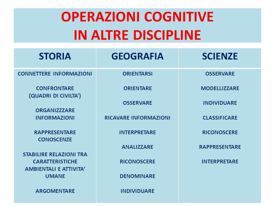 OPERAZIONI COGNITIVE IN ALTRE DISCIPLINE STORIAGEOGRAFIASCIENZE CONNETTERE INFORMAZIONI CONFRONTARE (QUADRI DI CIVILTA') ORGANIZZZARE INFORMAZIONI RAP