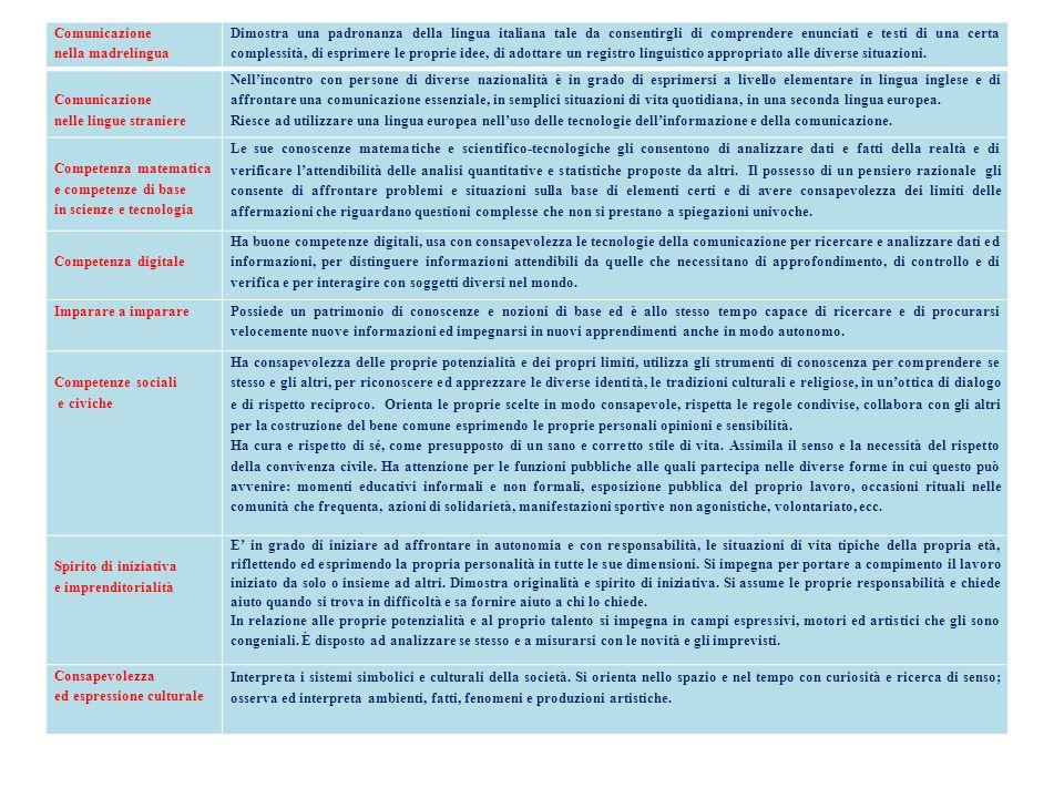Comunicazione nella madrelingua Dimostra una padronanza della lingua italiana tale da consentirgli di comprendere enunciati e testi di una certa compl