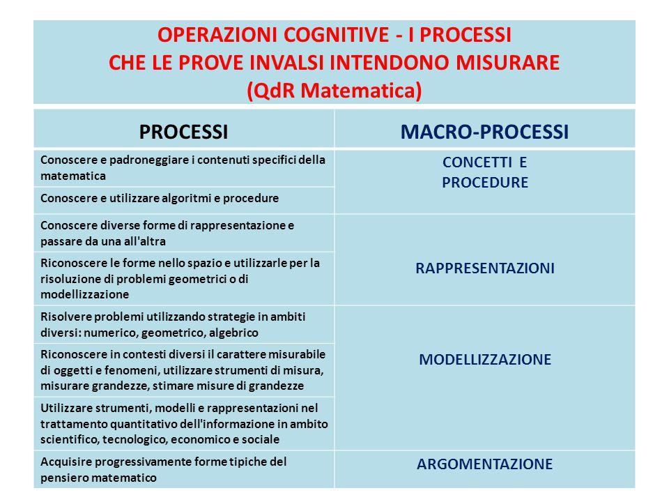 OPERAZIONI COGNITIVE - I PROCESSI CHE LE PROVE INVALSI INTENDONO MISURARE (QdR Matematica) PROCESSIMACRO-PROCESSI Conoscere e padroneggiare i contenut