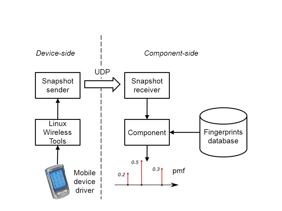 Component Fingerprints database Snapshot receiver Snapshot sender Linux Wireless Tools Mobile device driver UDP pmf Device-sideComponent-side