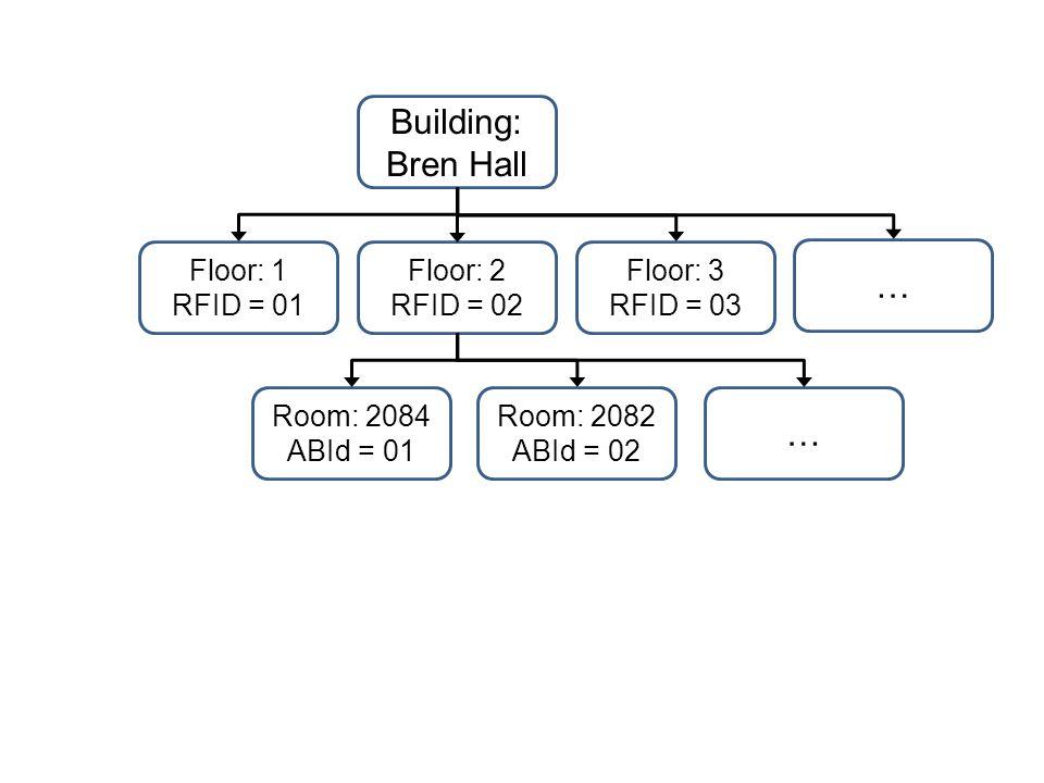 Building: Bren Hall Floor: 2 RFID = 02 Floor: 1 RFID = 01 Floor: 3 RFID = 03 Room: 2084 ABId = 01 Room: 2082 ABId = 02 … …