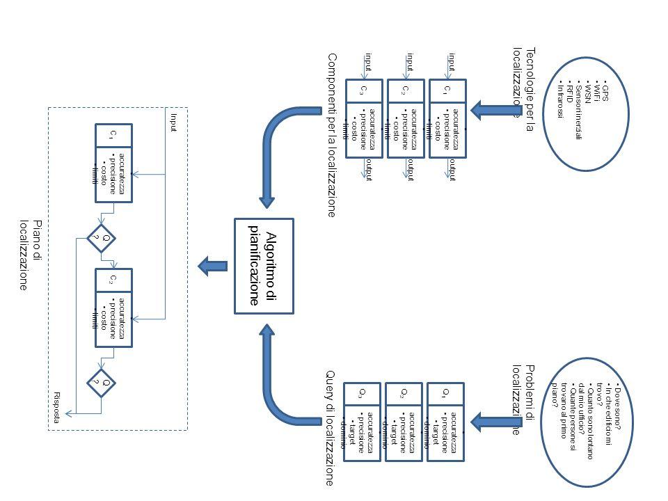outputinput accuratezza precisione costo limiti C1C1 accuratezza precisione target dominio Q1Q1 Risposta Pmf Q1?Q1?