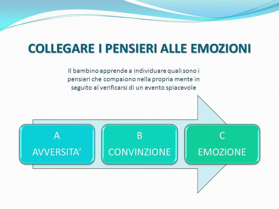 COLLEGARE I PENSIERI ALLE EMOZIONI A AVVERSITA' B CONVINZIONE C EMOZIONE Il bambino apprende a individuare quali sono i pensieri che compaiono nella p