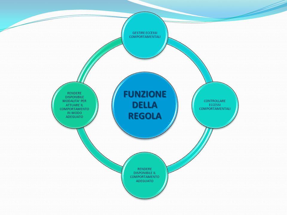 FUNZIONE DELLA REGOLA GESTIRE ECCESSI COMPORTAMENTALI CONTROLLARE ECCESSI COMPORTAMENTALI RENDERE DISPONIBILE IL COMPORTAMENTO ADEGUATO RENDERE DISPON