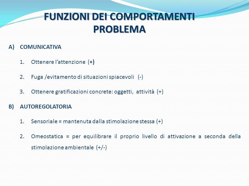 FUNZIONI DEI COMPORTAMENTI PROBLEMA A)COMUNICATIVA 1.Ottenere l'attenzione (+) 2.Fuga /evitamento di situazioni spiacevoli (-) 3.Ottenere gratificazio