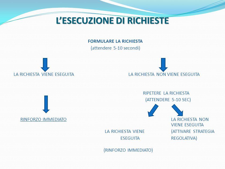 L'ESECUZIONE DI RICHIESTE FORMULARE LA RICHIESTA (attendere 5-10 secondi) LA RICHIESTA VIENE ESEGUITA LA RICHIESTA NON VIENE ESEGUITA RIPETERE LA RICH