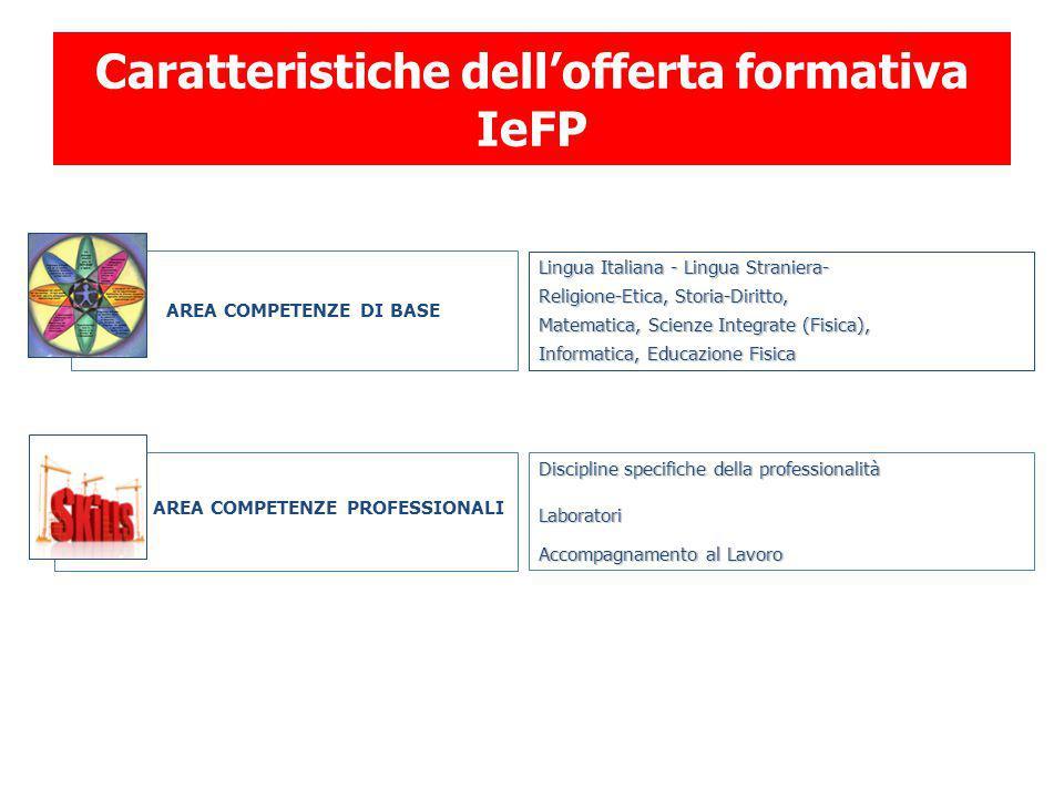 AREA COMPETENZE DI BASE AREA COMPETENZE PROFESSIONALI Discipline specifiche della professionalità Laboratori Accompagnamento al Lavoro Lingua Italiana