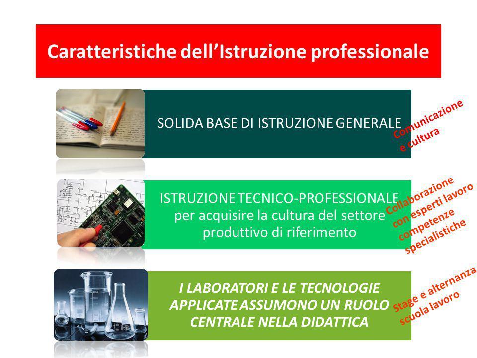 SOLIDA BASE DI ISTRUZIONE GENERALE ISTRUZIONE TECNICO-PROFESSIONALE per acquisire la cultura del settore produttivo di riferimento I LABORATORI E LE T