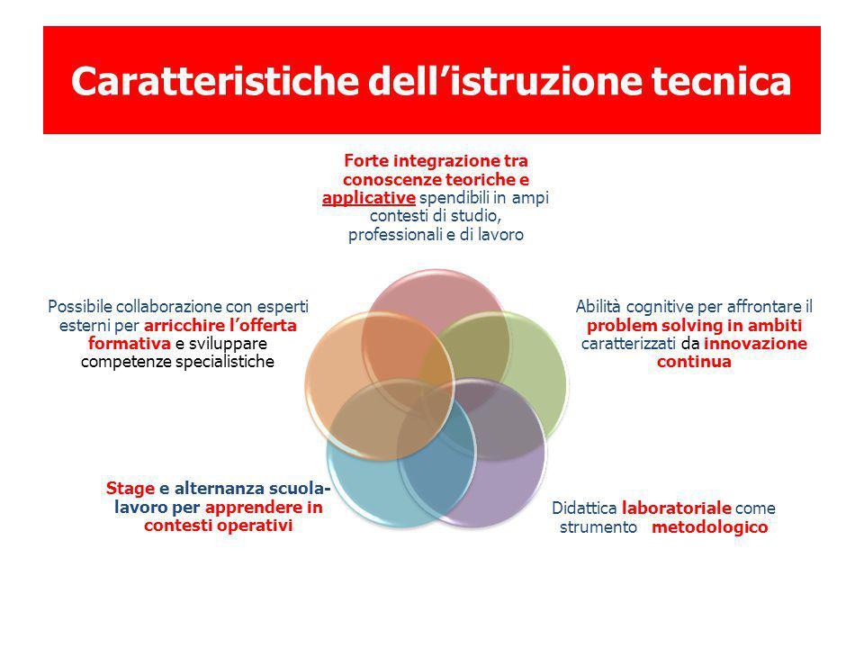 Caratteristiche dell'istruzione tecnica Forte integrazione tra conoscenze teoriche e applicative spendibili in ampi contesti di studio, professionali