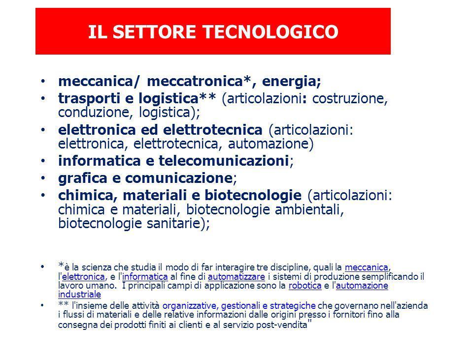 IL SETTORE TECNOLOGICO meccanica/ meccatronica*, energia; trasporti e logistica** (articolazioni: costruzione, conduzione, logistica); elettronica ed